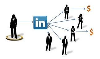 Linkedin, business promotion through LinkedIn